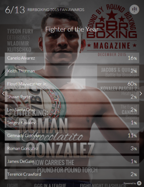Fighter of the Year - Fan Awards