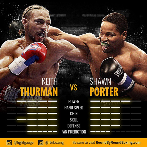 Keith Thurman vs. Shawn Porter - Fight Gauge