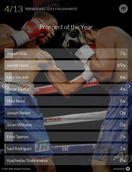 Prospect of the Year - Fan Awards