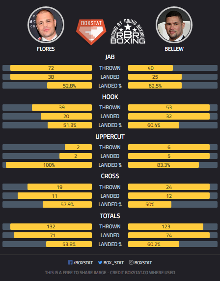 bellew-flores-punch-stats