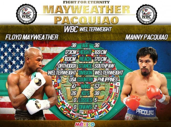 MayPac - WBC Tale of the Tape