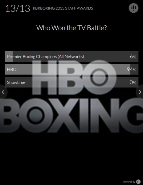Who Won the TV Battler