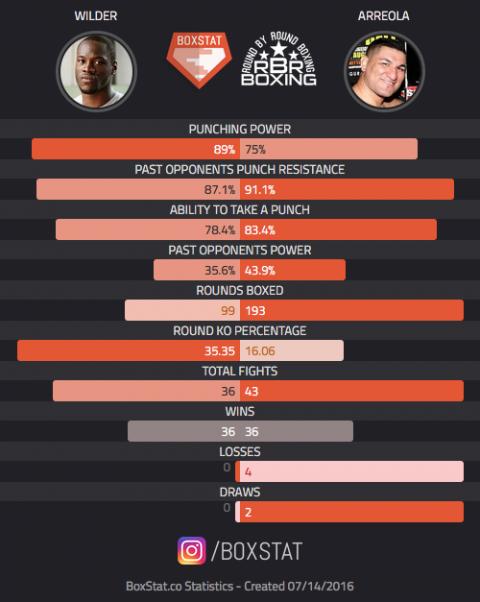 Wilder vs. Arreola