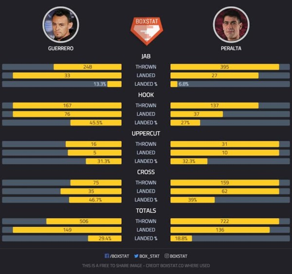 Robert Guerrero vs. David Peralta Post-Fight Stats