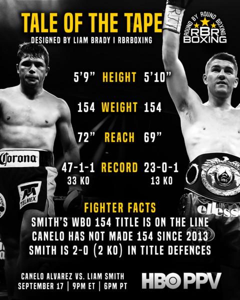 Canelo vs. Smith Tale of the Tape