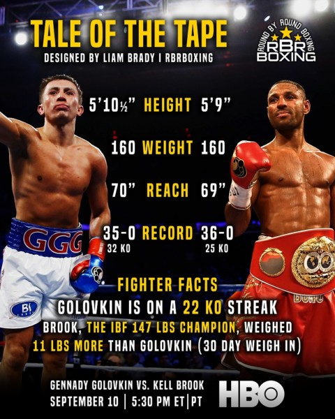 Golovkin vs. Brook - Tale of the Tape