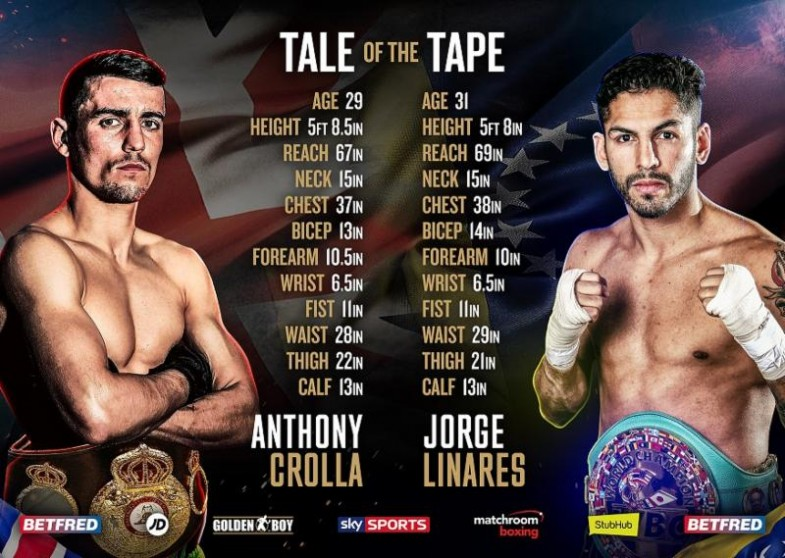 Crolla vs. Linares Tale of the Tape