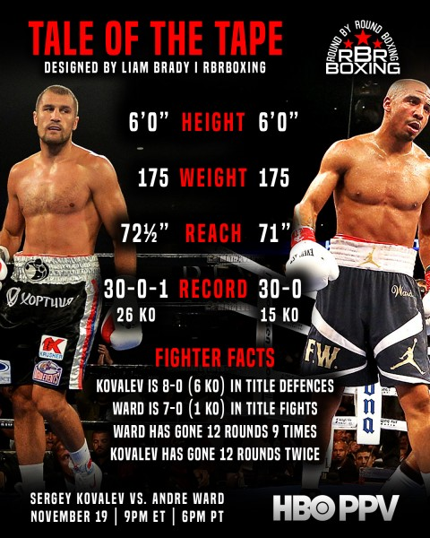 Kovalev vs. Ward tale of the tape