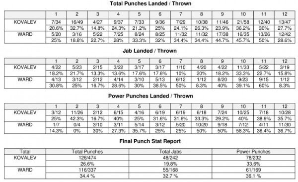 ward-kovalev-compubox-punch-stats