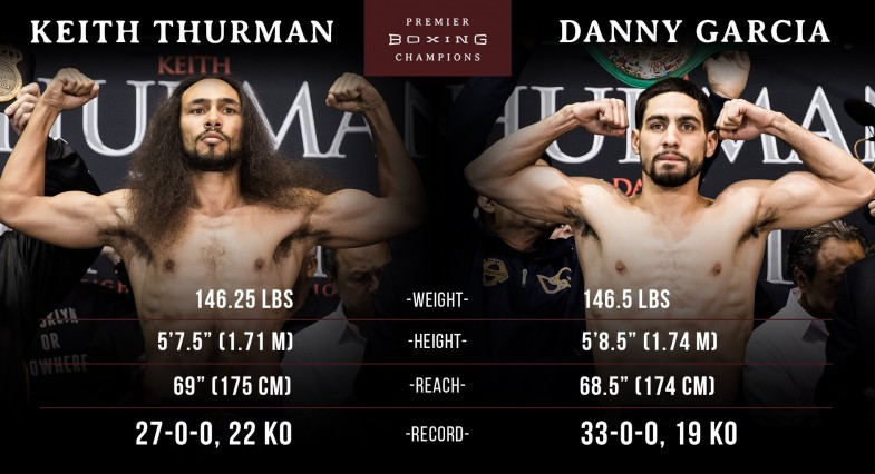 Thurman vs. Garcia