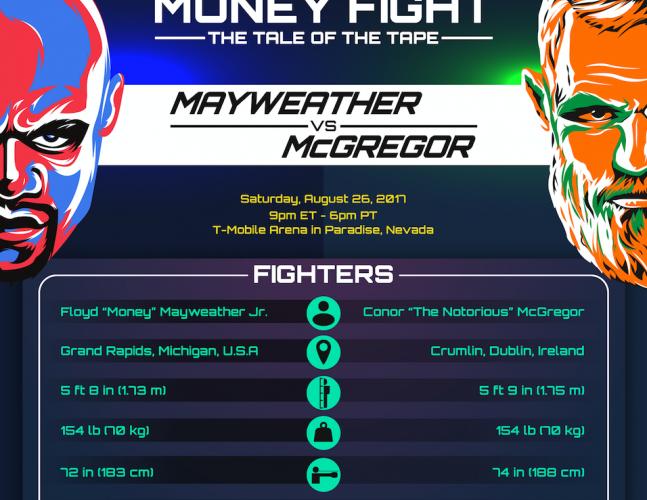Floyd Mayweather vs. Conor McGregor Infographic