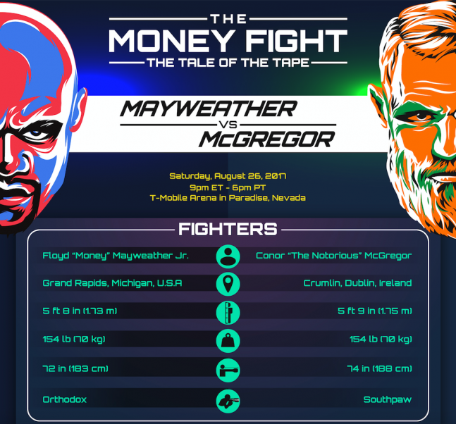 Floyd Mayweather vs. Conor McGregor Infographic
