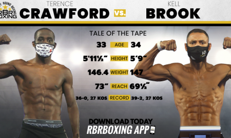 Terence Crawford vs. Kell Brook Fight Results